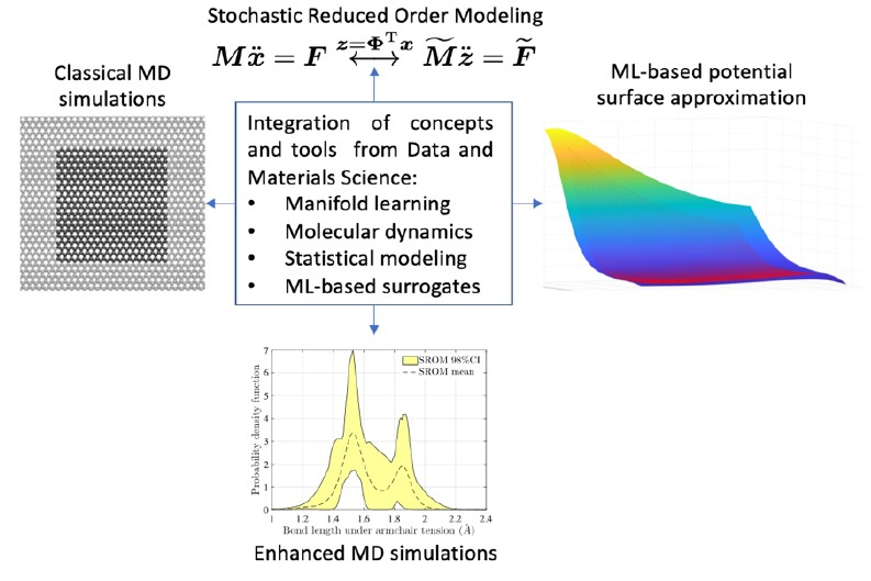 Developing ML-based pipelines for predictive materials science under uncertainties